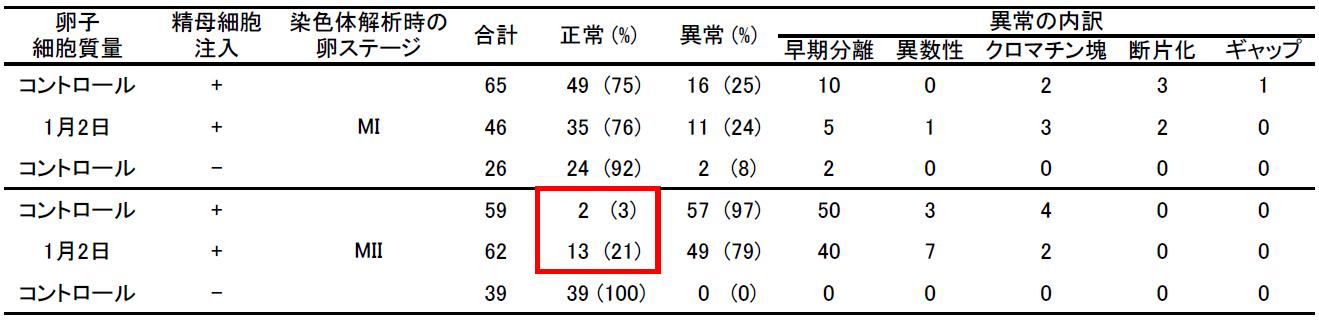 表:一次精母細胞注入胚の染色体解析<